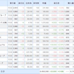 東京G(フロンティアインター)、連日のストップ高!