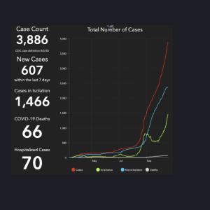 グアムの朝刊(2020.10.21):新規陽性者数130、陽性率15.6%