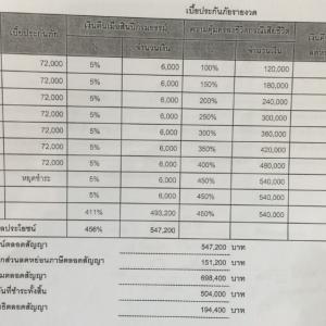 タイの積立型生命保険を購入する