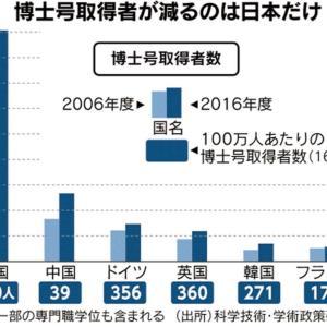 世界で博士号取得者が減るのは日本だけ!働きながら博士を取ろう!