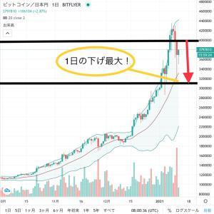 ビットコイン1日で100万円近く大暴落!何が起こったのか?