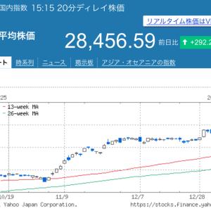 日経平均株価、一時28,500円超え!スガノミクス来てる?
