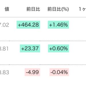 【祝】NYダウ史上最高値32,297ドル!米国株は長期投資向きだ!