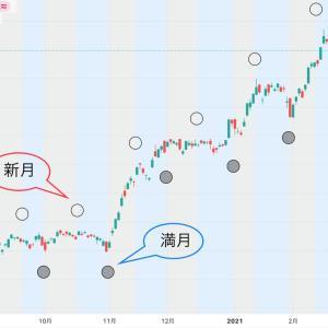 NYダウ・S&P500史上最高値更新!月齢(新月・満月)と相場の関係!