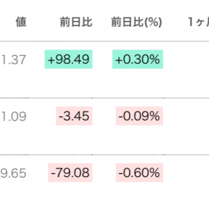 NYダウ、2日連続史上最高値更新!外国人投資家の4月日本株買い期待!