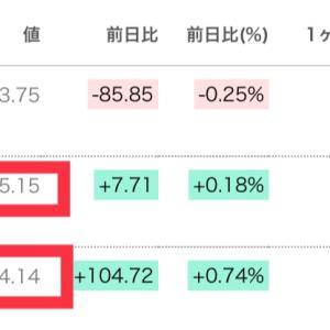 S&P500とナスダックが最高値更新!年間配当金があと3万円で◯◯◯万円!