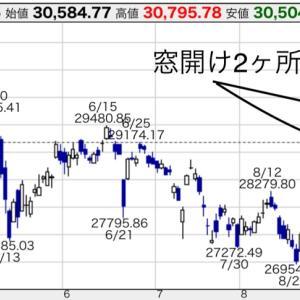 【祝】日経平均株価一時31年ぶり高値更新!株は買うより売る方が難しい!