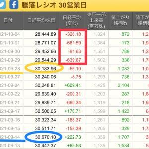 【岸田ショック】新総理決定4営業日で1739円の大暴落!どこまで下がる?