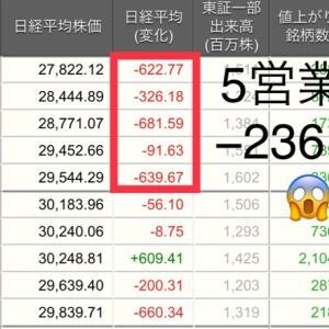 【岸田ショック】5営業日で日経平均株価2361円安!歴史に名を残す!