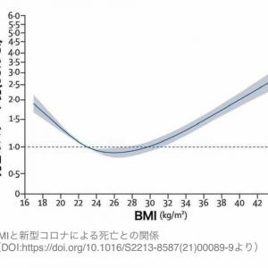 BMIと新型コロナによる死亡との関係