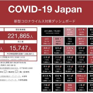 東京都は5日連続、前週の陽性者数を下回る