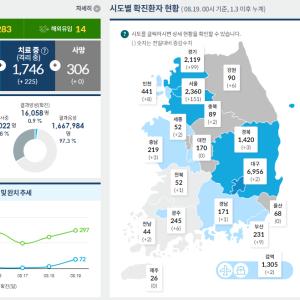 [韓国ニュース] 韓国の新型コロナウイルス対応レベル2に!