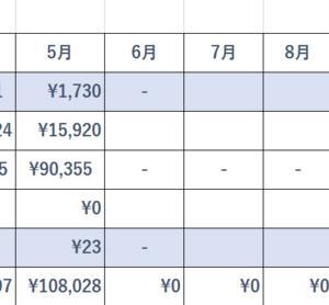 6月の収入Google Adsense 収入が過去最高で100円!でも若干安定してきました!