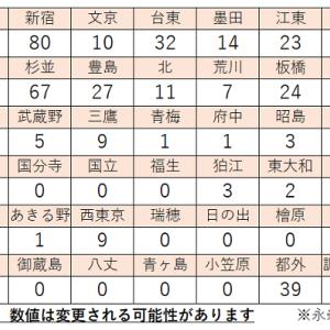 4/8  東京都 区市町村別 新型コロナ感染者数  推移