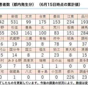 【最新】 東京都区市町村別 コロナ感染者数