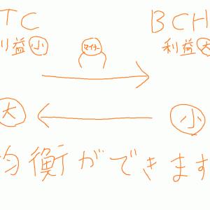 ビットコインのハッシュレート