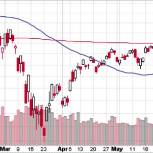 S&P 500は再びレンジプレイに戻る