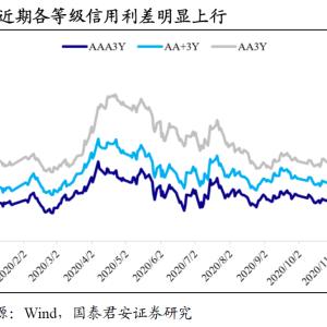 お行儀の悪い中国社債市場とハシゴ外しの歴史