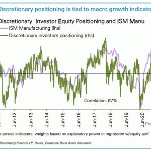 S&P 500はここまで予定調和な調整
