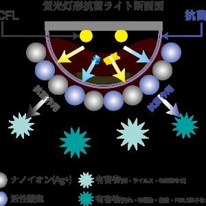 ミチテックの抗菌・消臭ライト