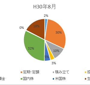2019年の資産運用状況②~令和元年12月末のポートフォリオ