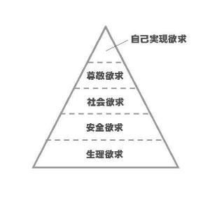 学生の「欲求」