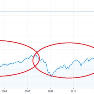 S&P500の暴落~回復までの期間を過去から学ぶ。大事なことは信じることでしょ。