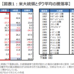 米大統領選挙で政党が変わると翌年株価は下落する??過去のデータで見てみよう。