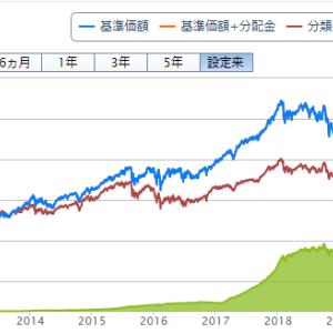 ひふみプラス基準価額が最高値を目指す中、純資産額が減り続けている。