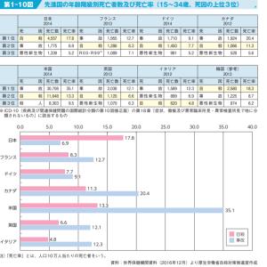 若者の自殺者が多い日本。コロナ禍こそ世の中の仕組みを変えるとき。「がんばるな日本」という考え方。
