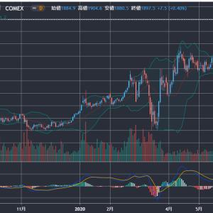 米中対立で投資家が下落を意識。金はさらに上がるかって??チャートでみてみよう!!