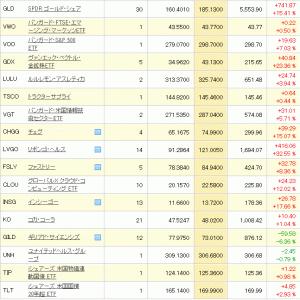 保有個別銘柄資産状況(2020年7月30日)インシーゴーが連日の爆謄。リボンゴも最高値更新。ゴールドも先物で更に上昇。
