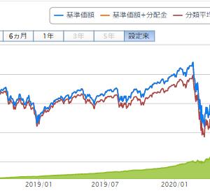 eMAXIS Slim 米国株式(S&P500)の純資産額が気づけば1300億円を超えていました。S&P500は最高値更新まであと少し。