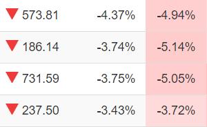 米国株再び急落。コロナ感染者増が原因??発生点を探り正しい投資行動を行う。