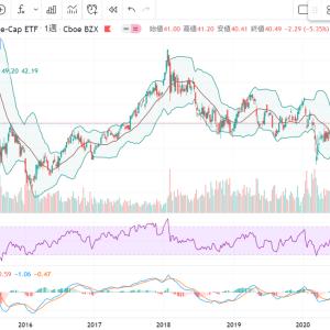 中国株暴落。やはり中国への投資は危険なのか。中国への投資比率は確認してから投資しよう。