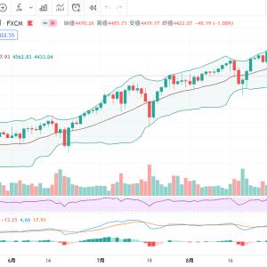米国株市場下落続く。S&P500最悪どこまで下がる??心の準備とお金の準備をしておこう。