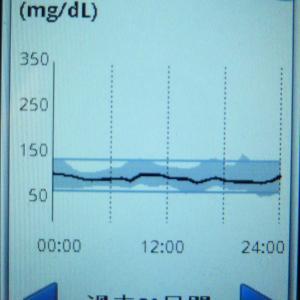 糖尿病 定期検診の結果