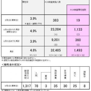 【長岡京市、向日市、大山崎町、京都府の新型コロナウイルス感染状況 9月3日】