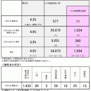 9月9日 乙訓2市1町の新型コロナウイルス感染状況