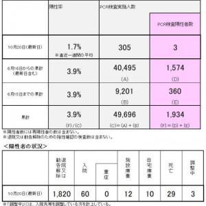 回生病院クラスター 長岡京市・向日市・大山崎町の新型コロナウイルス感染状況(10月21日)