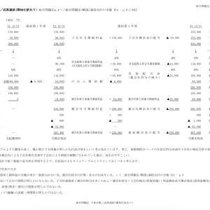 連結会計:スタンダード総合問題④〜⑥・タイムテーブル
