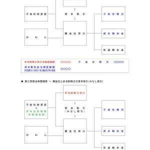 連結会計の視覚イメージ図を再アップ