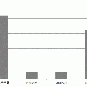 【配当金】2020年3月の実績は17,000円でした。