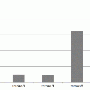 【配当金】2020年4月の実績は840円でした。