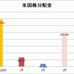 【分配金】2021年3月の実績255.64ドル(26,842円)でした。
