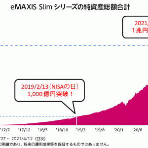 eMAXIS Slimシリーズの純資産総額が1兆円突破!!順調に増えていますね