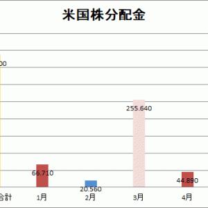 【分配金】2021年4月の実績44.89ドル(4,713円)でした。