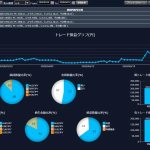 FXを始めてみてそこそこ上手くいってるからデータを載せつつ反省。