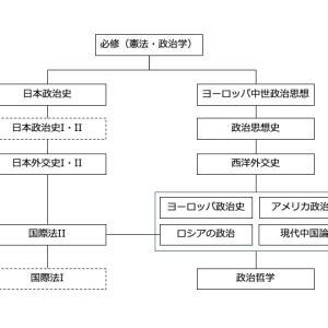 慶應通信振り返り(2)体系立てた学問