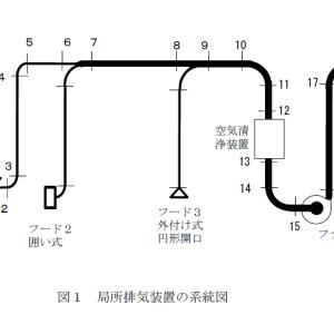 労働衛生工学過去問(H29-3-3)